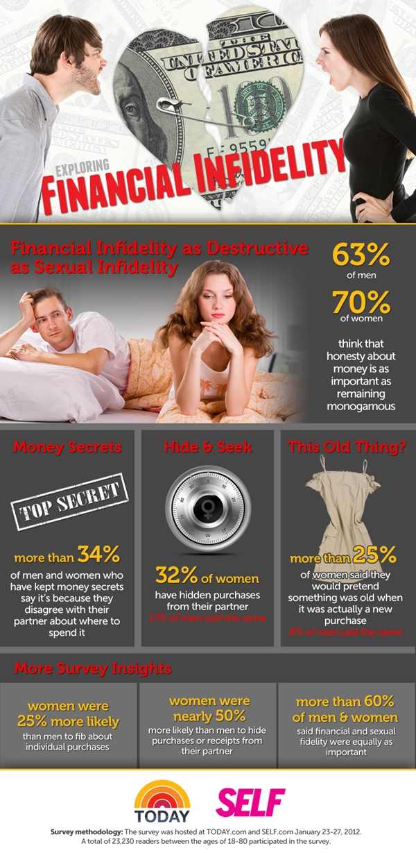 Financial Infidelity like an Affair