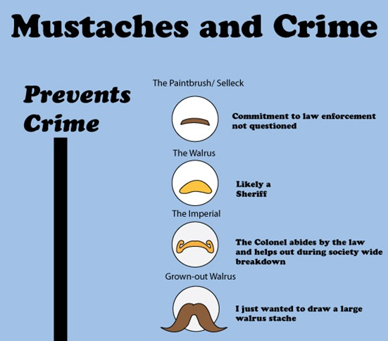 Which Moustache is Right for You?