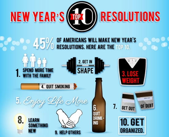 Top Ten New Year's Resolutions
