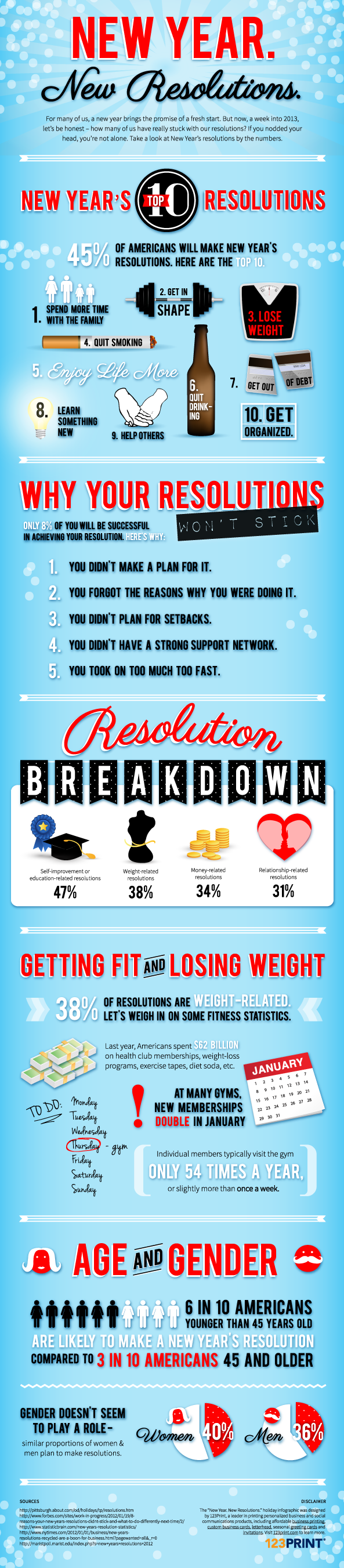 New Year's Resolutions 123print infographic