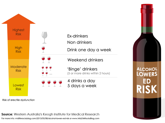 Alcohol infographics
